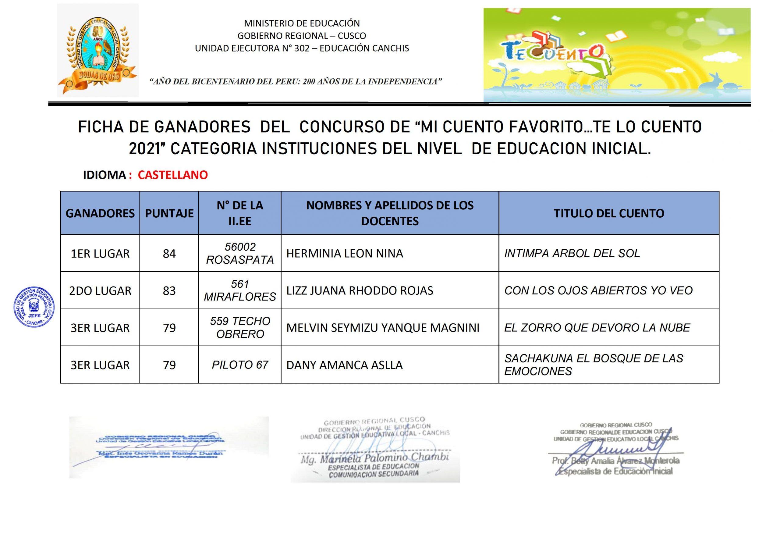 """FICHA DE GANADORES DEL CONCURSO DE """"MI CUENTO FAVORITO…TE LO CUENTO 2021"""" CATEGORIA INSTITUCIONES DEL NIVEL DE EDUCACION INICIAL."""