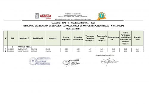 CUADRO-FINAL-DIRECTIVOS08072021