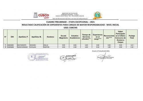 CUADRO-preliminar-DIRECTIVOS 07072021
